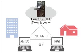 セキュリティデータセンター